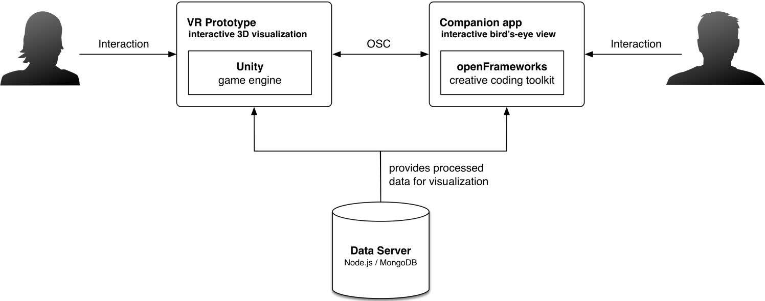 Figur: systemarkitektur