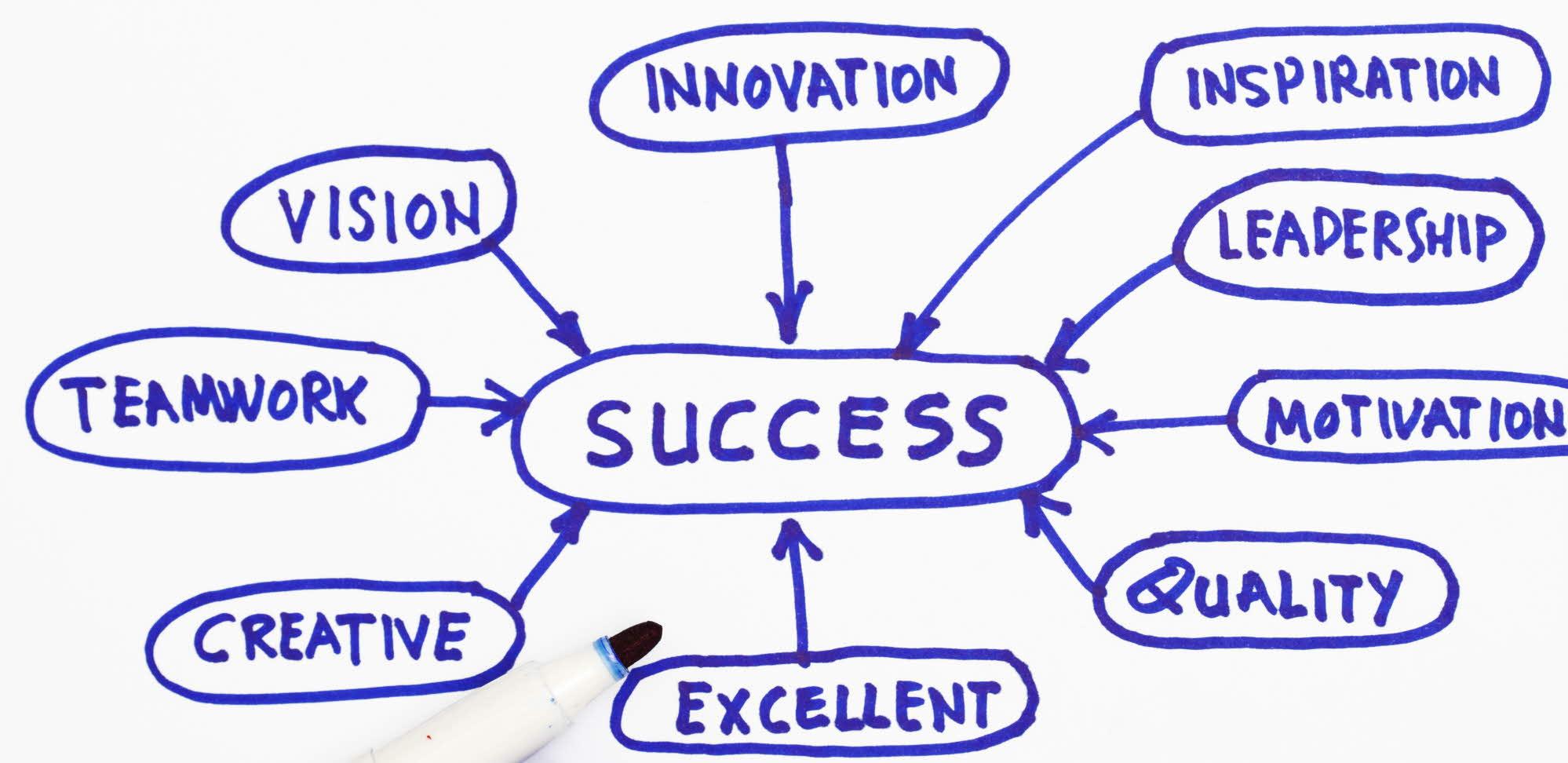 skiss med faktorer som leder till framgång